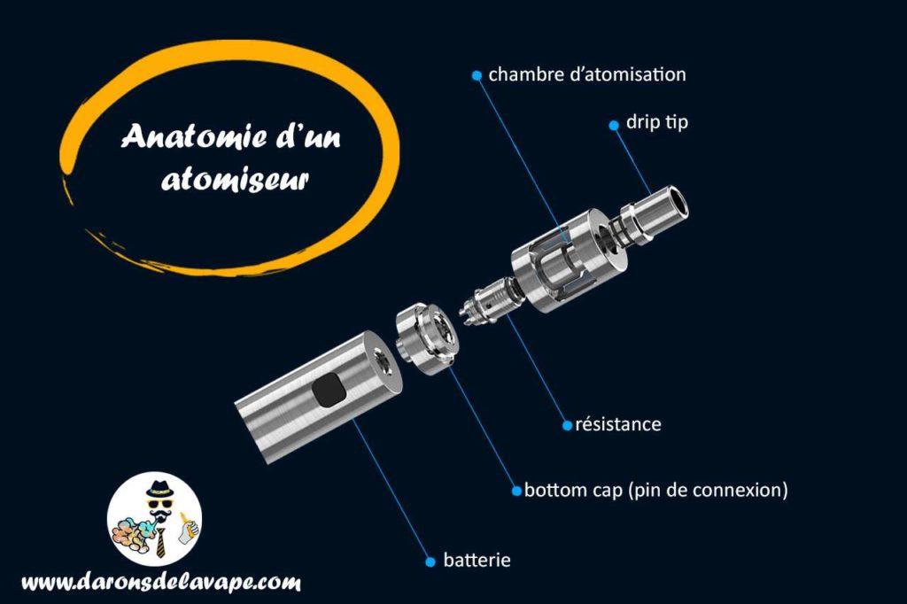 anatomie d'un atomiseur